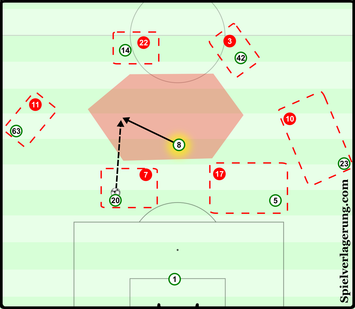 Aberdeen's initial pressing of the Celtic back line was easily broken, as Brown was left free by the spacing of his teammates to receive centrally. He is in such space that Boyata can pass into space to avoid the cover shadow of McLean.