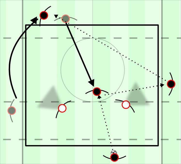 4v2 dynamic rondo