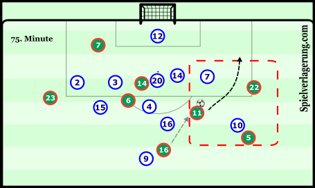 A near chance created as a result of the Reyes-Vela-Lozano grouping on the right wing late in the match.