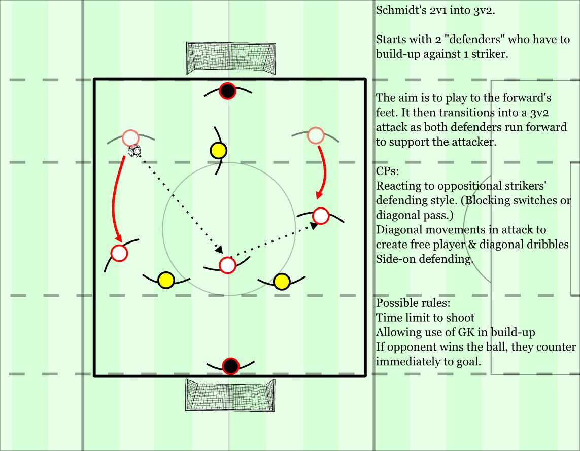 Preparing for 5 a side competition | Spielverlagerung com