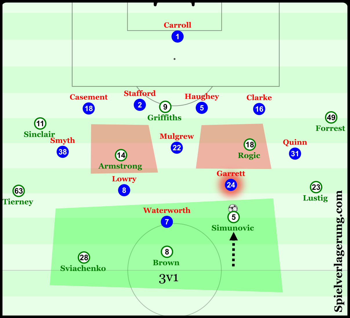 With Armstrong and Rogic now either side of Mulgrew, Linfield have to either alter their positional structure, find ways to prevent the two Celtic men from exploiting their central space. Such a superiority in the first line allows Simunovic to dribble into midfield, either to pick out Armstrong and Rogic, or to even go in depth to any of the three players waiting.