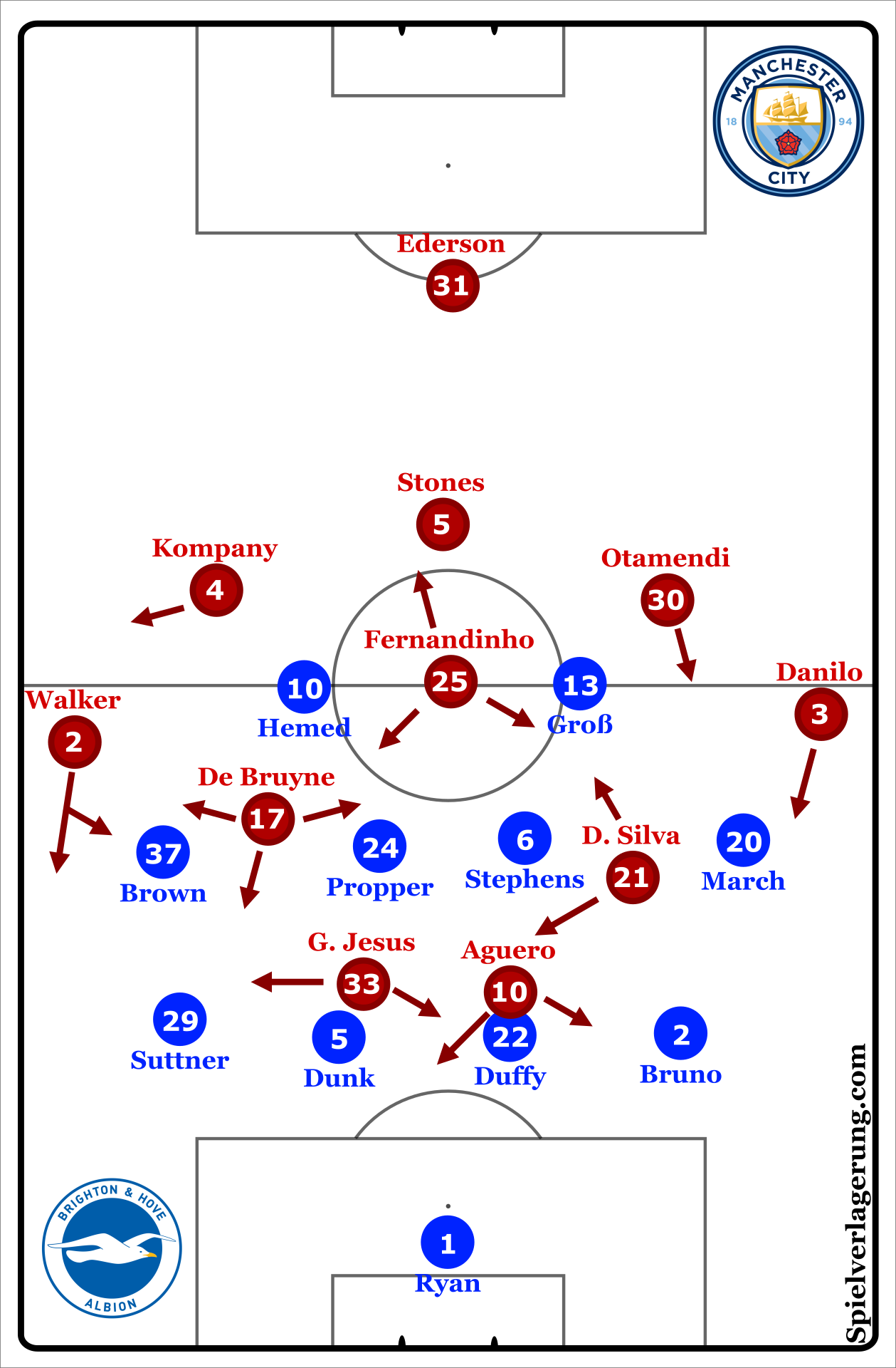 Starting XI and Formations for both clubs