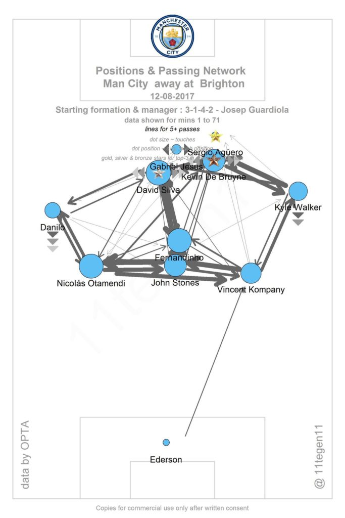 City's pass map with average positions for each player. Darker lines mean more passes. Special thanks to @11tegen11