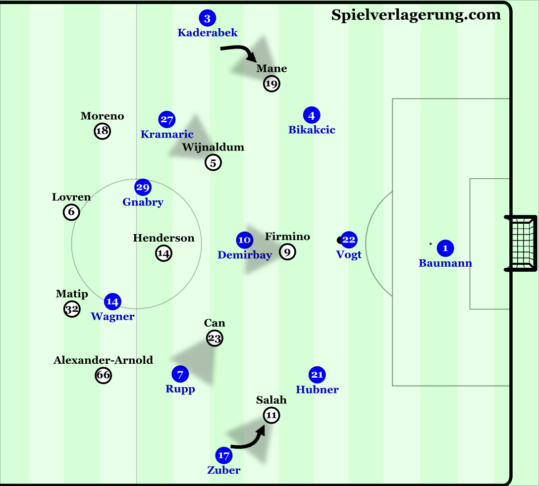 Liverpool's 4-3-3 midfield pressing