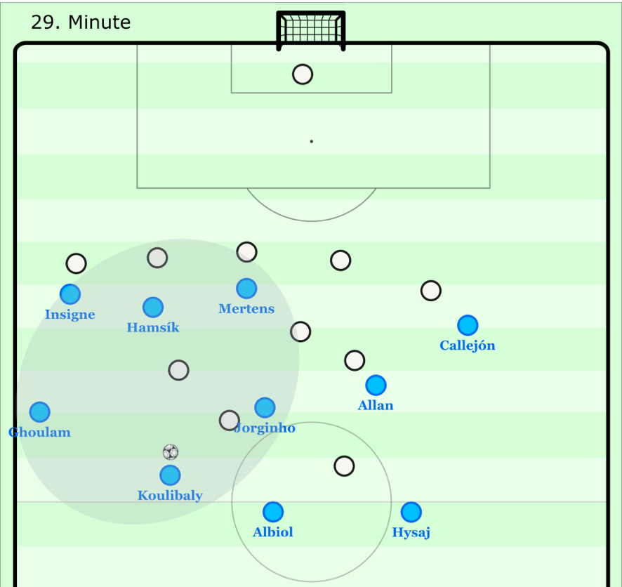 Napoli structure vs Nice