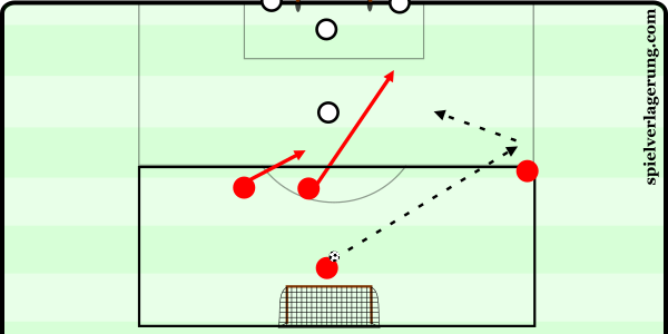 2v1 goal or 2v3 transition