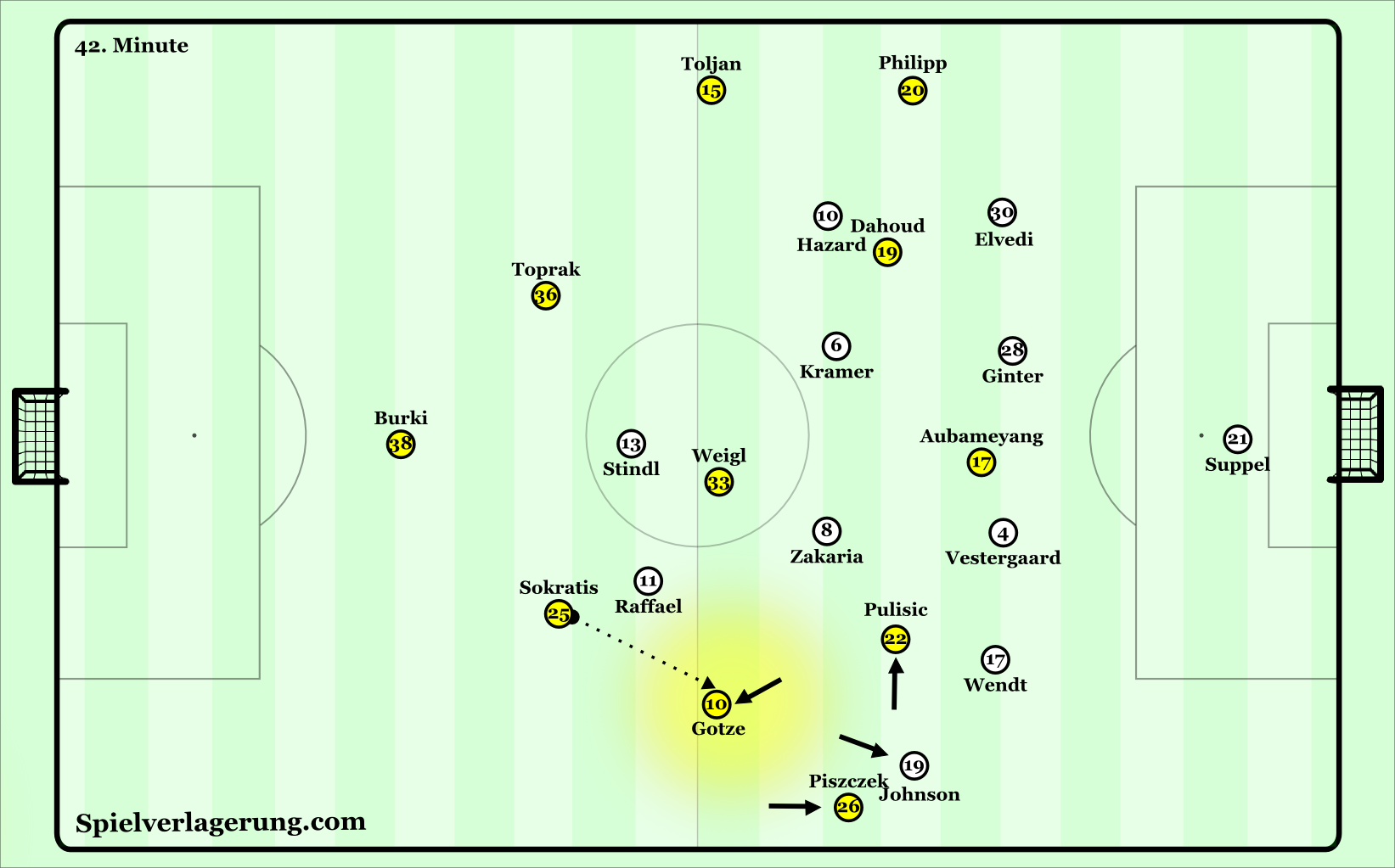 BVB structural shift
