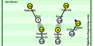 Son and Kane match-up to Toprak and Sokratis whilst marking Sahin and Dahoud in their cover shadows. Dier and Dembele position themselves behind the BVB midfielders in order to deter teammates passing to them / press quickly if the ball does reach them