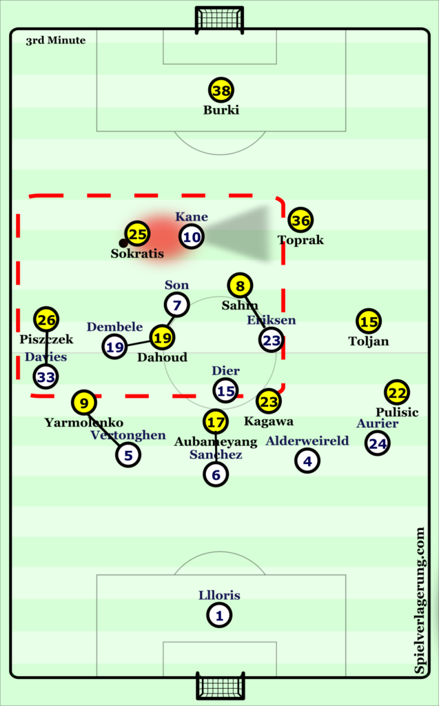 A number of man-orientations created by Tottenham's defensive approach led to difficulties for Dortmund during build-up play