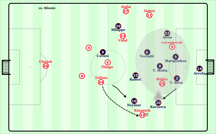 In this example, due to the great distances between midfield and attack, Kimmich is left with one option to cross to after Tolisso passes the ball and Kurzawa joins Neymar in pressuring. This play ensues in a corner for Bayern, one of 18 throughout the match.