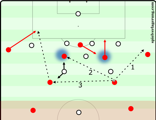 Last third - through balls or outside passes