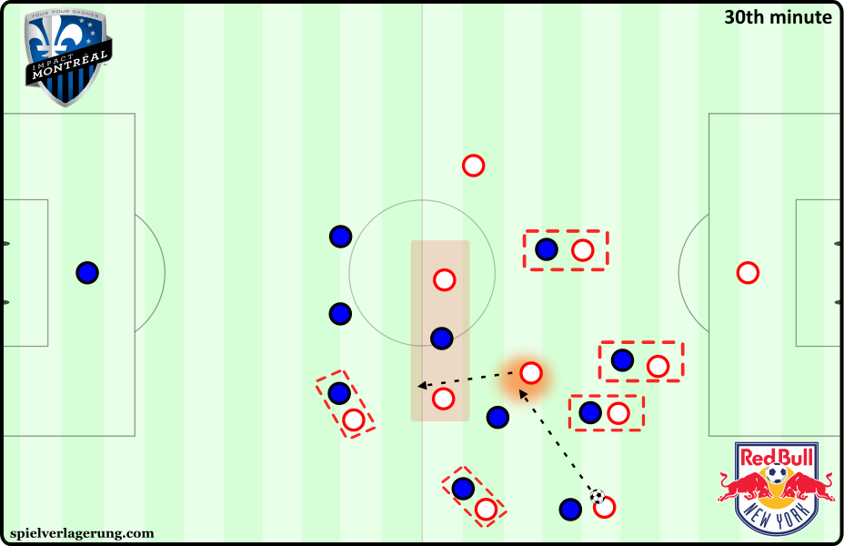 Montreal versus NYRB - pass to middle versus man-marking