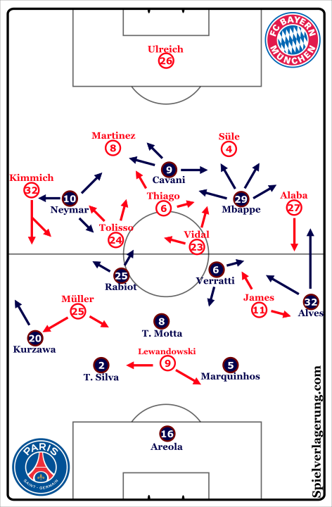 PSG_Bayern_Movements