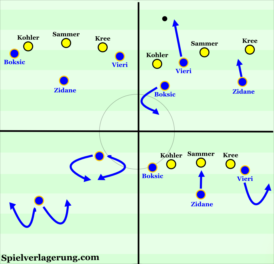 Juventus' varied attacking movements to protect ball and toward/away from goal